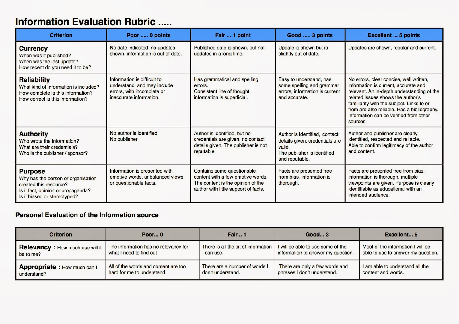 research essay grading rubric Analytical rubrics assign a specific this grade sheet is adapted from one devised by dr ruth franks for a long research paper in her undergraduate research.