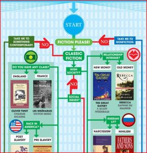 holiday reading flowchart