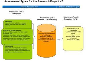 RP Assessment types